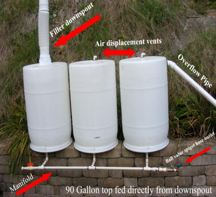 Diy Downspout Homemade Build Rainwater Rain Water Barrel
